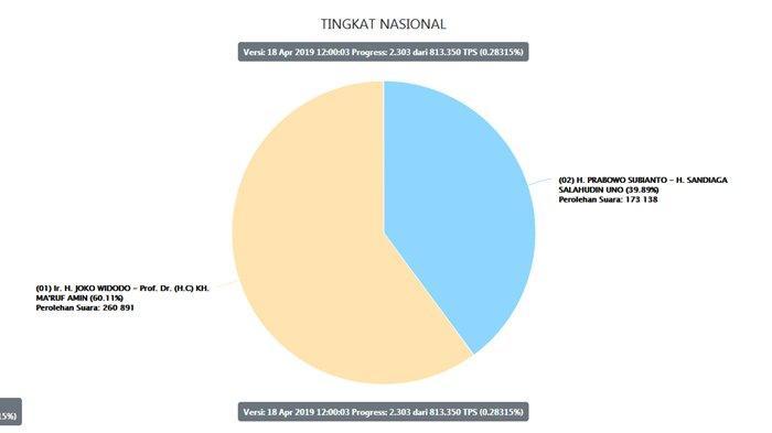 UPDATE Terkini Hasil Real Count Sementara Pilpres 2019 : Jokowi-Maruf 60,11 % Prabowo-Sandi 39,89 %
