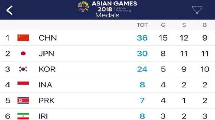 Indonesia di Posisi Ke-4, Ini Perolehan Medali Asian Games 2018