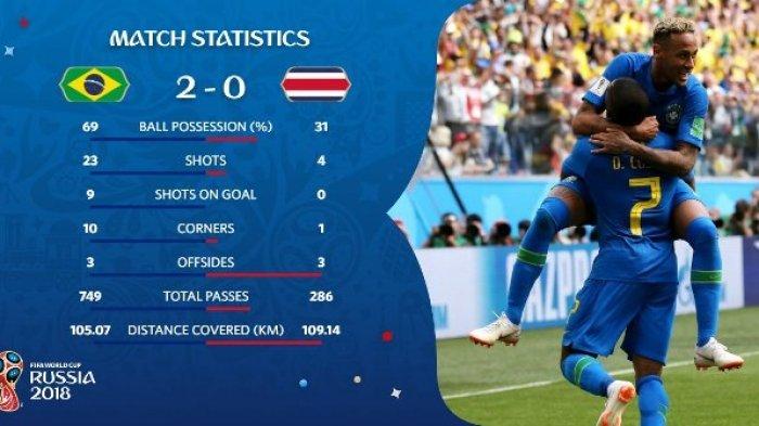 Brasil Menang Lawan Kosta Rika, Ini 5 Negara yang Harus Hengkang di Piala Dunia 2018