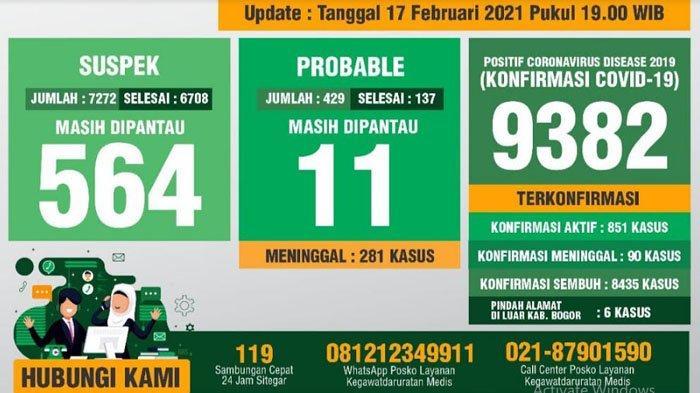 Update Covid-19 Kabupaten Bogor 17 Februari 2021 : Bertambah 71 Sembuh, 91 Positif Baru, 3 Meninggal
