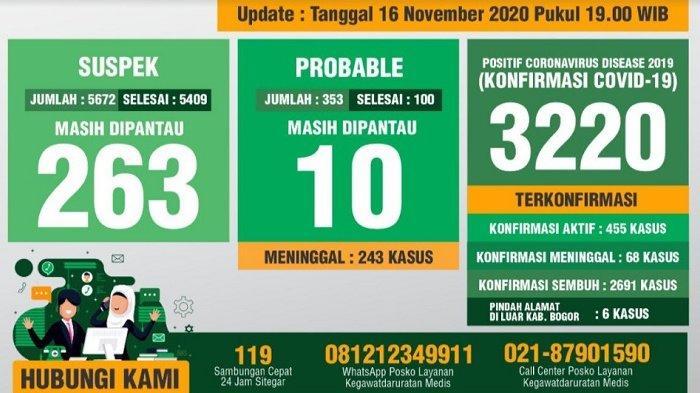 Update Covid-19 Kabupaten Bogor 16 November 2020 : Bertambah 20 Sembuh, 50 Positif Baru, 1 Meninggal