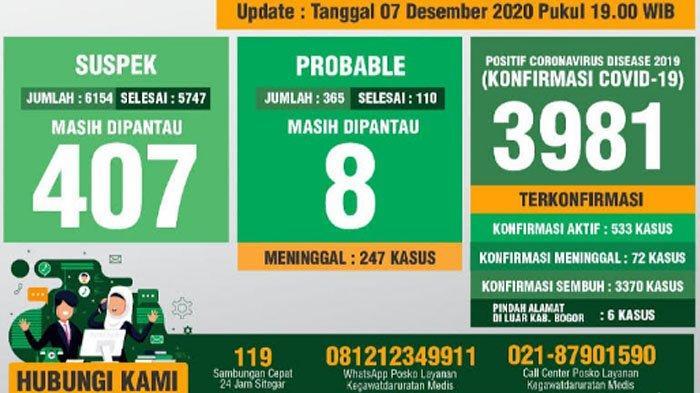 Update Covid-19 Kabupaten Bogor per 7 Desember 2020 : Tambahan 31 Sembuh, 15 Positif Baru