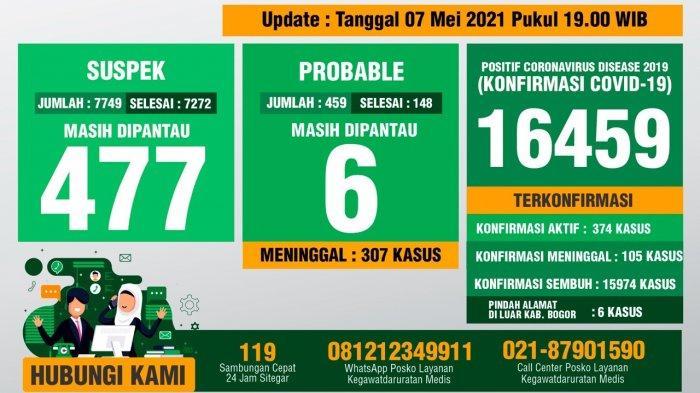 Update Covid-19 Kabupaten Bogor 7 Mei 2021 : Total 16.459 Kasus, 15.974 Sembuh, 412 Meninggal