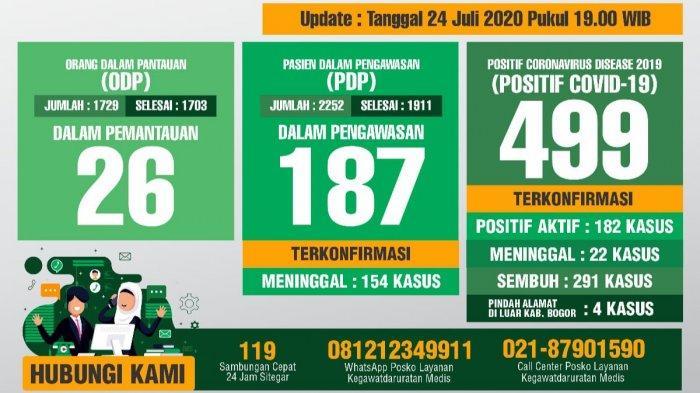 Update Covid-19 Kabupaten Bogor 24 Juli 2020 : Bertambah 2 Pasien Sembuh, 3 Pasien Positif