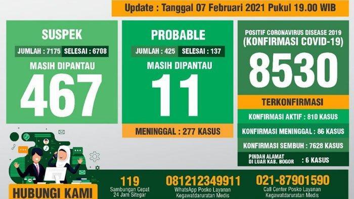Update Covid-19 Kabupaten Bogor 7 Februari 2021 : Bertambah 68 Sembuh, 92 Positif Baru