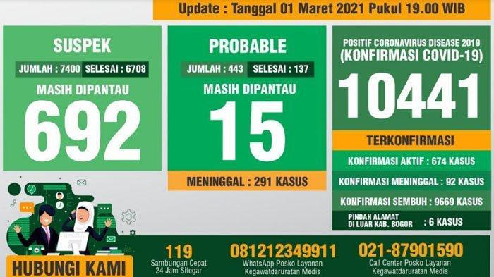 Update Covid-19 Kabupaten Bogor 1 Maret 2021 : Tambahan 93 Sembuh, 98 Positif Baru, 2 Meninggal