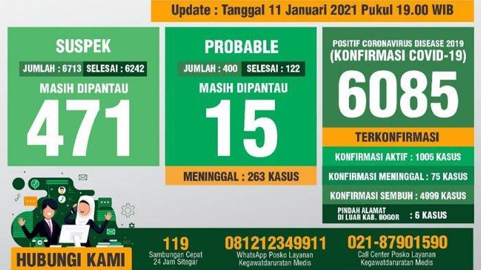 Masih Tinggi, Update Covid-19 Kabupaten Bogor 11 Januari 2021 Bertambah 95 Positif Baru