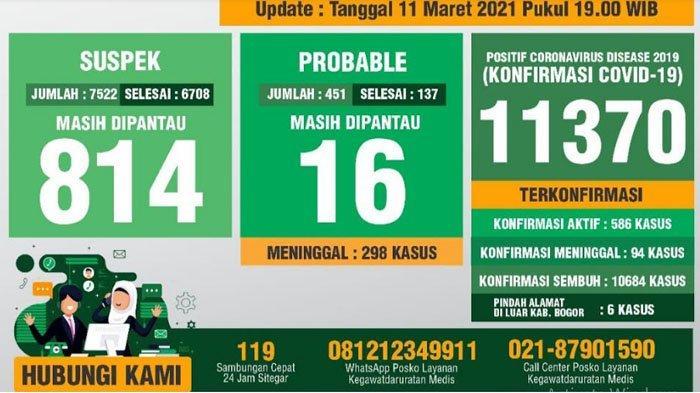 Update Covid-19 Kabupaten Bogor 11 Maret 2021 : Tambahan 99 Sembuh, 97 Positif Baru