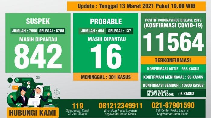 Update Covid-19 Kabupaten Bogor 13 Maret 2021 : Kasus Sembuh Bertambah 107 Orang