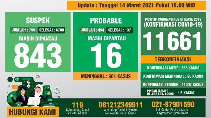 Update Covid-19 Kabupaten Bogor Minggu 14 Maret 2021 : Tambahan 107 Sembuh, 97 Positif Baru