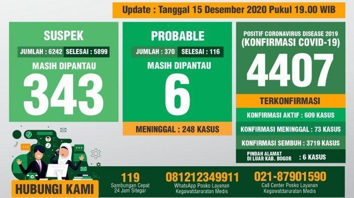 Update Covid-19 Kabupaten Bogor 15 Desember 2020 : Tambahan 53 Sembuh, 57 Positif Baru