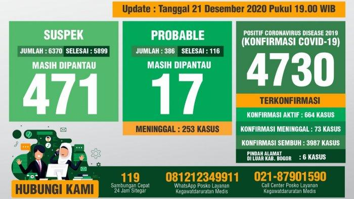 Update Covid-19 Kabupaten Bogor 21 Desember 2020 : Bertambah 41 Sembuh, 52 Positif Barut