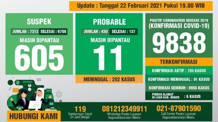 Update Covid-19 Kabupaten Bogor 22 Februari 2021 : Bertambah 107 Sembuh, 75 Positif Baru