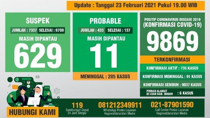 Update Covid-19 Kabupaten Bogor, 23 Februari 2021: Bertambah 81 Sembuh, 31 Positif Baru, 3 Meninggal