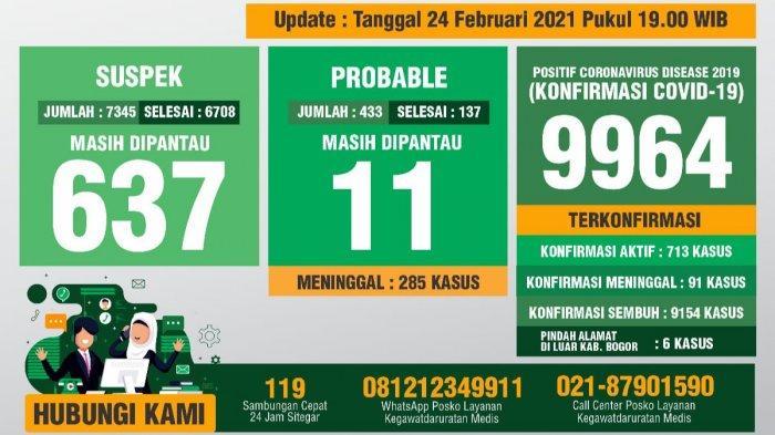 Update Covid-19 Kabupaten Bogor 24 Februari 2021 : Bertambah 117 Sembuh, 95 Positif Baru