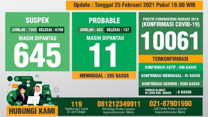 Update Covid-19 Kabupaten Bogor 25 Februari 2021 : Total Kasus Konfirmasi Sentuh 10 Ribu