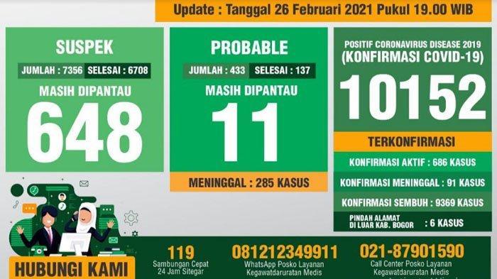 Update Covid-19 Kabupaten Bogor 26 Februari 2021 : Tambahan 101 Sembuh, 91 Positif Baru