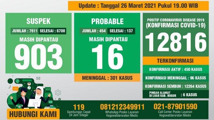 Update Covid-19 Kabupaten Bogor 26 Maret 2021 : Tambahan 111 Sembuh, 94 Positif Baru
