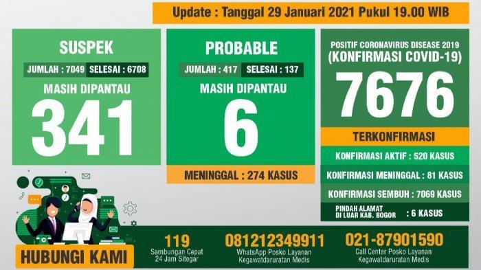 Update Covid-19 Kabupaten Bogor 29 Januari 2021 : Bertambah 53 Sembuh, 97 Positif Baru