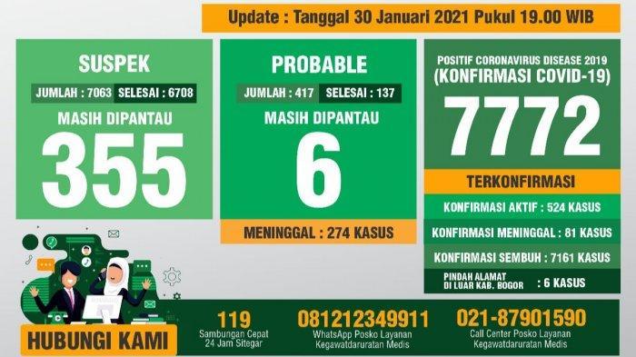 Update Covid-19 Kabupaten Bogor 30 Januari 2021 : Bertambah 92 Sembuh, 96 Positif Baru