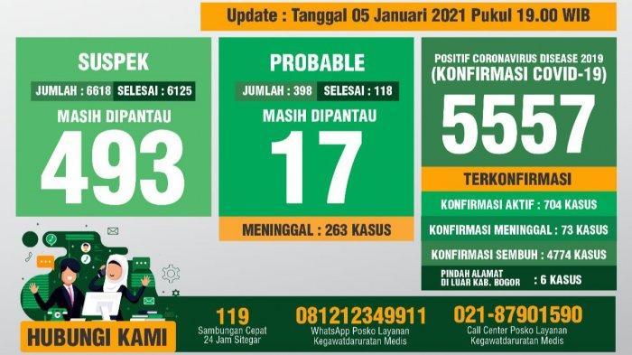 Update Covid-19 Kabupaten Bogor 5 Januari 2021 : Tambahan 148 Sembuh, 90 Positif Baru