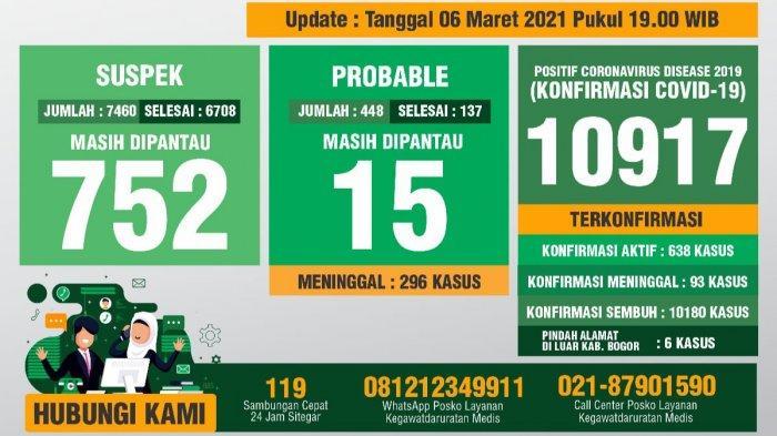 Update Covid-19 Kabupaten Bogor 6 Maret 2021: 105 Pasien Sembuh
