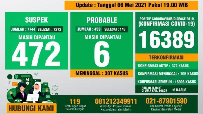 Update Covid-19 Kabupaten Bogor 6 Mei 2021 : Total 16.389 Kasus, 15.906 Sembuh, 412 Meninggal