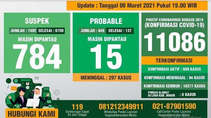 Update Covid-19 Kabupaten Bogor 8 Maret 2021 : Tambahan 101 Sembuh, 97 Positif Baru, 1 Meninggal