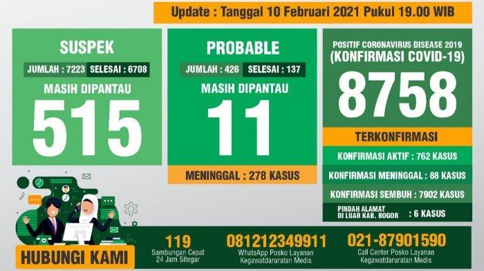 Update Covid-19 Kabupaten Bogor 10 Februari 2021 : Bertambah 61 Sembuh, 70 Positif Baru, 1 Meninggal