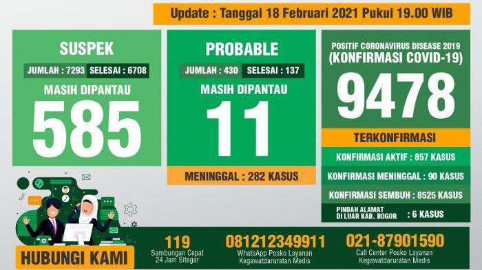 Update Covid-19 Kabupaten Bogor 18 Februari 2021 : Bertambah 91 Sembuh, 96 Positif Baru, 1 Meninggal