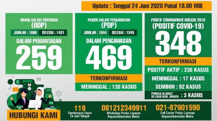 Update Covid-19 Kabupaten Bogor 24 Juni 2020 : Total 348 Positif, 92 Sembuh