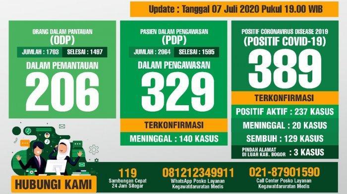 Update Covid-19 Kabupaten Bogor 7 Juli 2020, Kasus Sembuh Bertambah 16 Orang