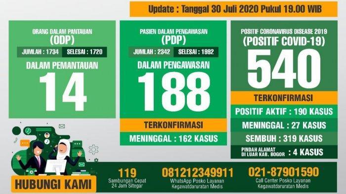 Update Covid-19 Kabupaten Bogor 30 Juli 2020 : Pasien Sembuh Bertambah 3 Orang