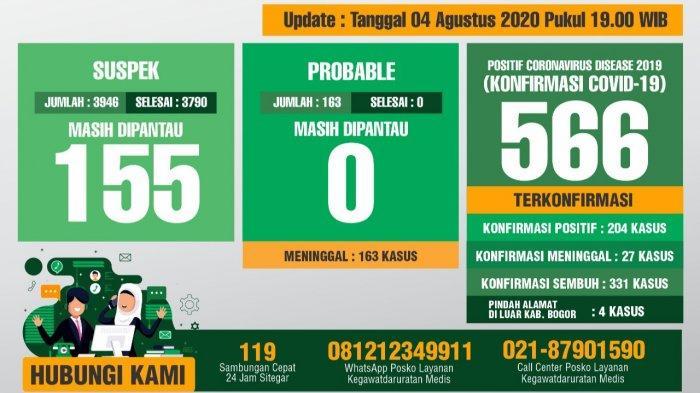 Update Covid-19 Kabupaten Bogor 4 Agustus 2020 : Pasien Sembuh Meningkat Jadi 331 Orang