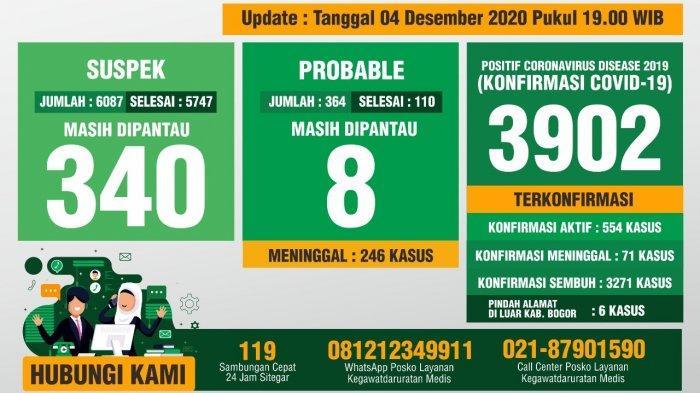 Update Covid-19 Kabupaten Bogor 4 Sesember 2020 : Tambahan 32 Sembuh, 41 Positif Baru