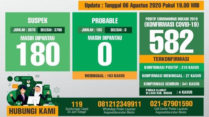 BREAKING NEWS - Update Covid-19 Kabupaten Bogor 6 Agustus 2020 : Pasien Sembuh Jadi 341 Orang