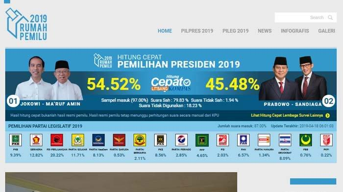 Hasil Quick Count Pemilu 2019 Litbang Kompas - 3 Parpol Suara Tertinggi: PDI-P, Gerindra dan Golkar