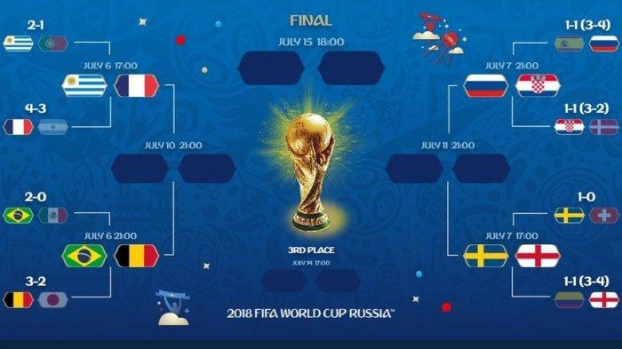 Jadwal Perempat Final Piala Dunia 2018 - 4 Tim Pernah Menyandang Gelar Juara