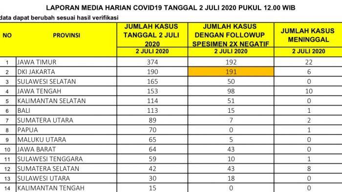 Rekor Penambahan Covid-19 di Indonesia: 5 Provinsi Ini Sumbang Kasus Terbanyak, DKI Urutan Kedua