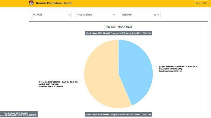 TERBARU Real Count Pilpres 2019 Dari KPU Pukul 07.00 WIB: Jokowi-Maruf 56.36% , Prabowo-Sandi 43.64%