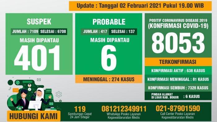 Update Covid-19 Kabupaten Bogor 2 Februari 2021 : Jumlah Konfirmasi Positif Tembus 8.053 Kasus