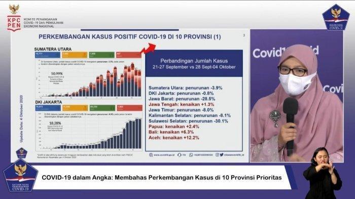 5 Provinsi Masuk Daftar Penanganan Covid-19 Terbaik, Diantaranya Bali dan DKI Jakarta