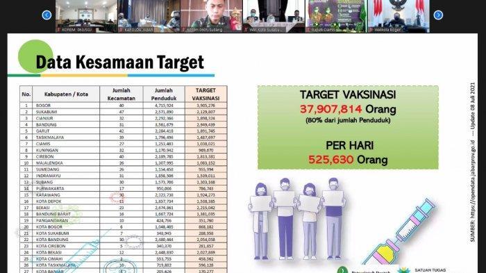 Ridwan Kamil Targetkan Percepatan Vaksinasi Rampung Akhir Tahun Ini, Kabupaten Tasikmalaya Terendah