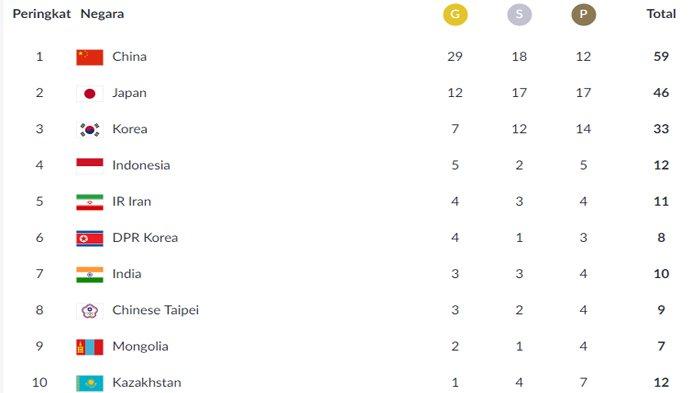 Peringkat Sementara Perolehan Medali Asian Games 2018 Selasa Malam, Indonesia Anteng di Peringkat 4