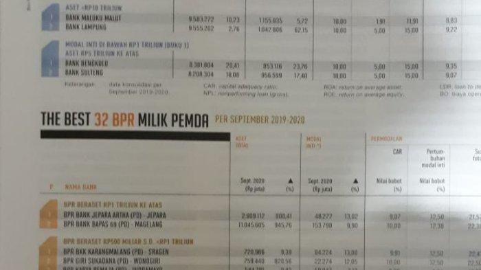 Perumda BPR Bank Kota Bogor Terima Penghargaan BPR Award 2021