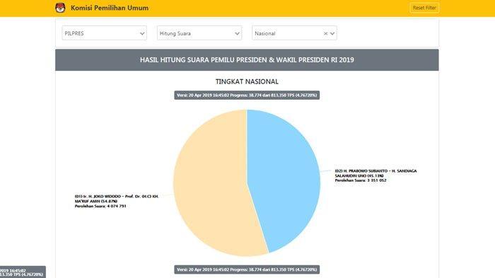 Terbaru Hasil Real Count kpu.go.id Pukul 17.00 WIB : Jokowi-Maruf 54.87% , Prabowo-Sandi 45.13%