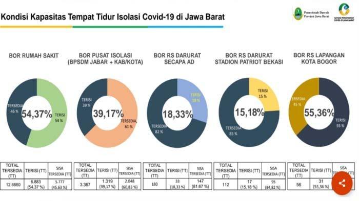 Survei Kepuasan Pasien RS Lapangan Covid-19 Kota Bogor, Setiap Bulan Meningkat