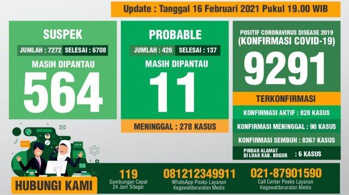 Update Covid-19 Kabupaten Bogor 16 Februari 2021 : 109 Sembuh, 99 Positif Baru, 1 Meninggal