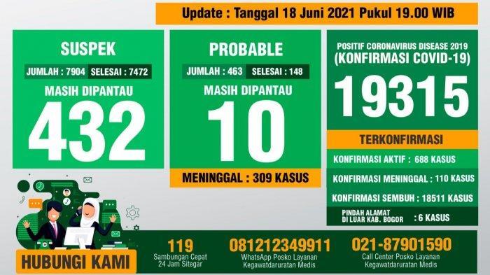 Update Covid-19 Kabupaten Bogor 18 Juni 2021 : Bertambah 87 Sembuh, 97 Kasus Positif Baru