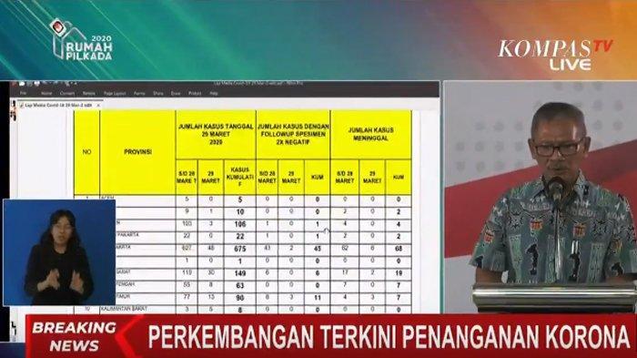 UPDATE Sebaran Covid-19 Indonesia: Total Positif Corona 1285, DKI Jakarta Tembus 675, Ini Rinciannya